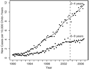 No title steeply rising rates of autism in california freerunsca Choice Image