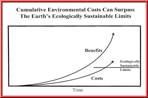 Cumulative effects can exceed ecological limits.